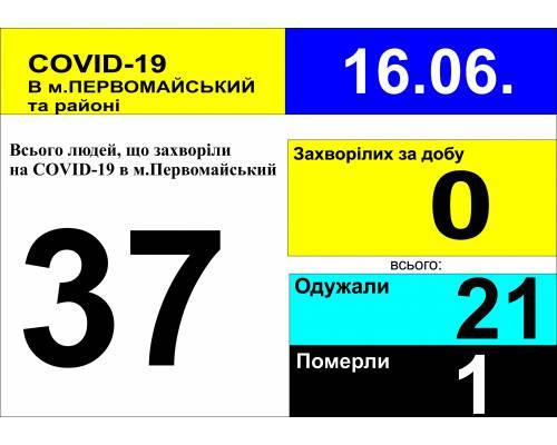 Оперативна інформація про роботу лікарні станом на 09.30 год. 16 червня 2020 року