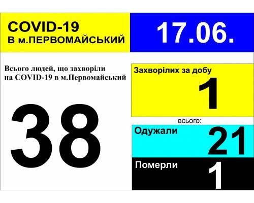 Оперативна інформація про роботу лікарні станом на 09.30 год. 17 червня 2020 року