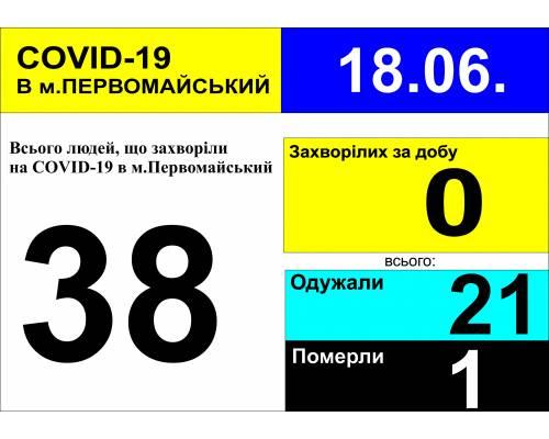 Оперативна інформація про роботу лікарні станом на 09.30 год. 18 червня 2020 року