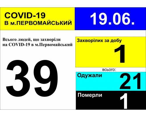 Оперативна інформація про роботу лікарні станом на 09.30 год. 19 червня 2020 року