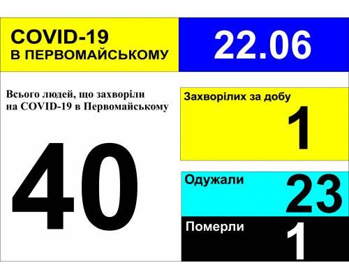 Оперативна інформація про роботу міської лікарні станом на 10.00 год. 22 червня 2020 року