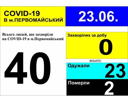Оперативна інформація про роботу лікарні станом на 09.30 год. 23 червня 2020 року
