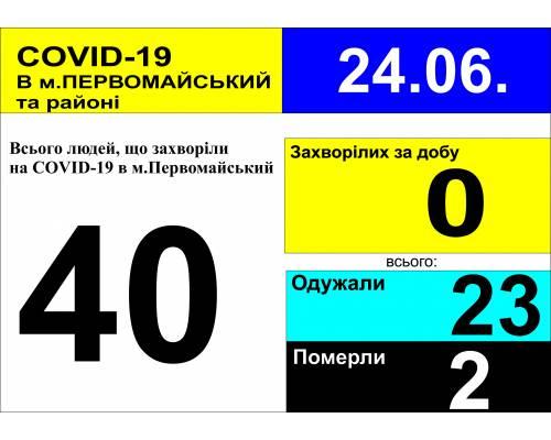 Оперативна інформація про роботу лікарні станом на 09.30 год. 24 червня 2020 року