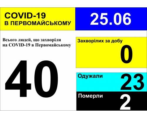 Оперативна інформація про роботу міської лікарні станом на 10.00 год. 25 червня 2020 року