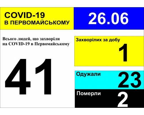 Оперативна інформація про роботу міської лікарні станом на 10.00 год. 26 червня 2020 року
