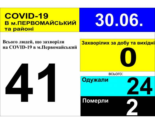 Оперативна інформація про роботу лікарні за вихідні та станом на 10.00 год. 30 червня 2020 року