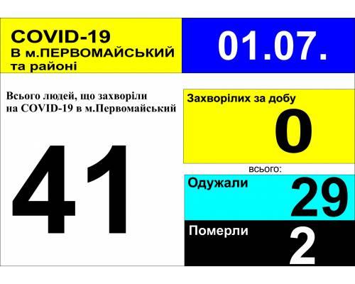 Оперативна інформація про роботу міської лікарні станом на 09.00 год. 1 липня 2020 року