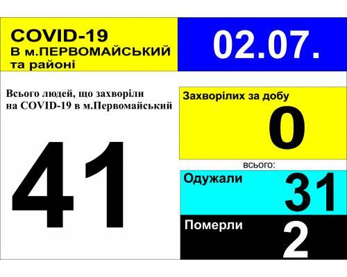 Оперативна інформація про роботу лікарні станом на 10.00 год. 2 липня 2020 року
