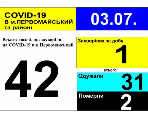 Оперативна інформація про роботу лікарні станом на 10.00 год. 3 липня 2020 року