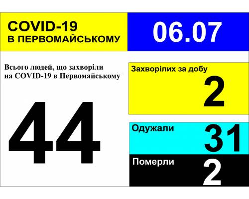 Оперативна інформація про роботу міської лікарні станом на 10.00 год. 06 липня 2020 року