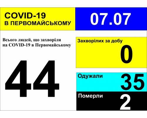 Оперативна інформація про роботу міської лікарні станом на 09.00 год. 07 липня 2020 року