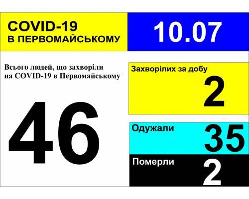 Оперативна інформація про роботу міської лікарні станом на 09.00 год. 10 липня 2020 року