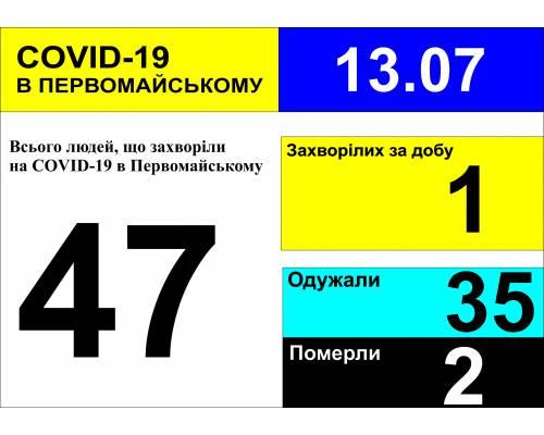 Оперативна інформація про роботу міської лікарні станом на 10.00 год. 13 липня 2020 року