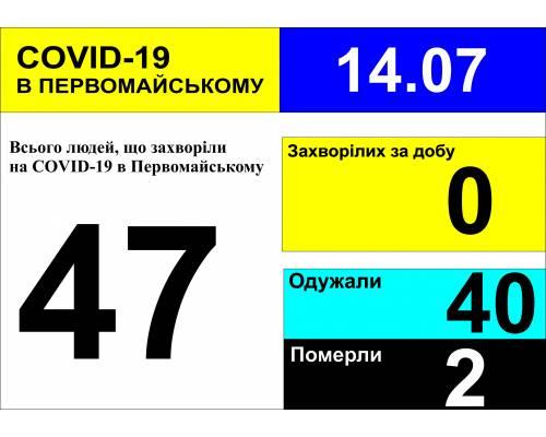 Оперативна інформація про роботу міської лікарні станом на 10.00 год. 14липня 2020 року
