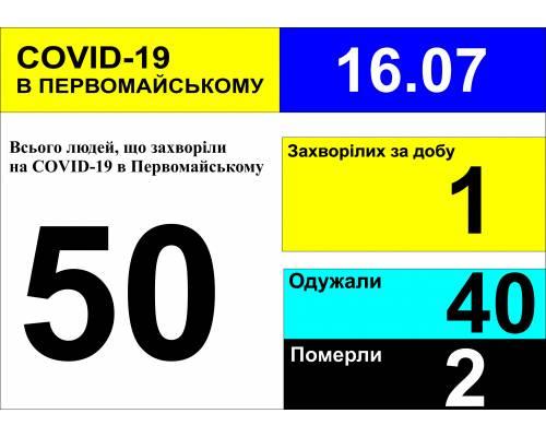 Оперативна інформація про роботу міської лікарні станом на 10.00 год. 16 липня 2020 року