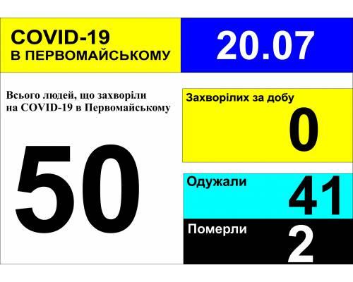 Оперативна інформація про роботу міської лікарні станом на 10.00 год. 20 липня 2020 року