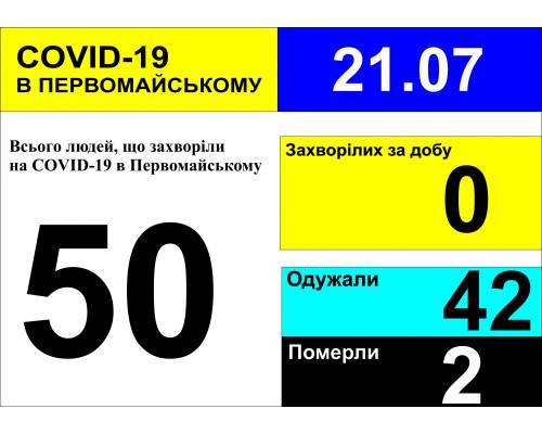 Оперативна інформація про роботу міської лікарні станом на 09.00 год. 21 липня 2020 року