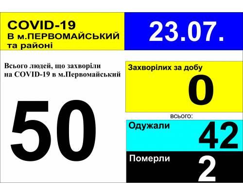 Оперативна інформація про роботу міської лікарні станом на 09.30 год. 23 липня 2020 року