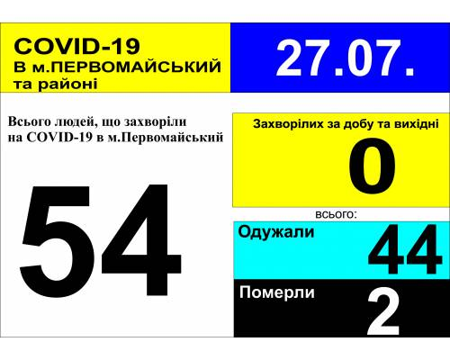 Оперативна інформація про роботу лікарні станом на 09.00 год. 27 липня 2020 року