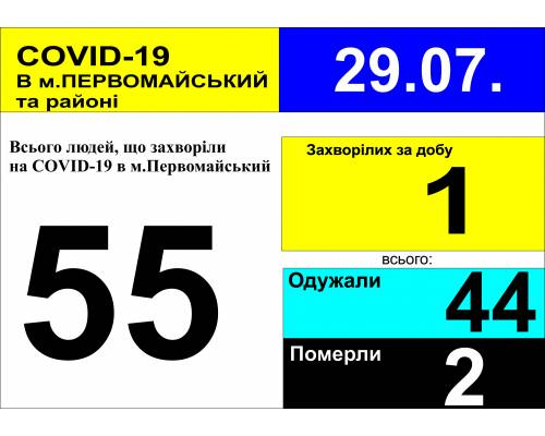 Оперативна інформація про роботу лікарні станом на 08.40 год. 29 липня 2020 року
