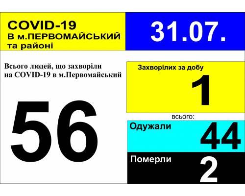 Оперативна інформація про роботу міської лікарні станом на 09.00 год. 31 липня 2020 року