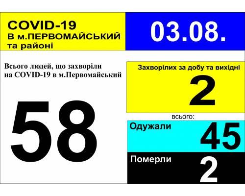 Оперативна інформація про роботу міської лікарні станом на 09.30 год.  3 серпня 2020 року
