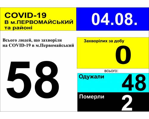 Оперативна інформація про роботу лікарні станом на 09.30 год.  4 серпня 2020 року