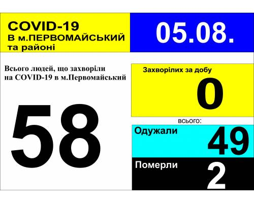 Оперативна інформація про роботу лікарні станом на 10.00 год.  5 серпня 2020 року