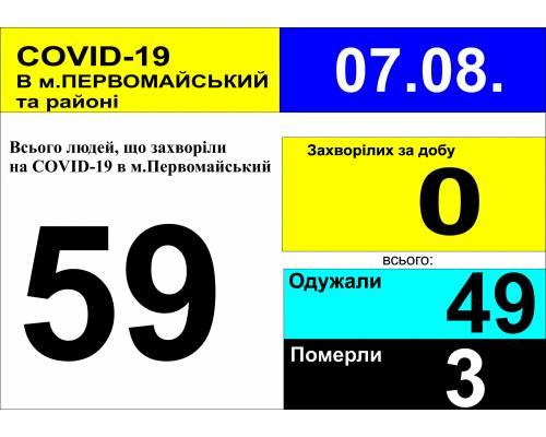 Оперативна інформація про роботу лікарні станом на 09.00 год.  7 серпня 2020 року