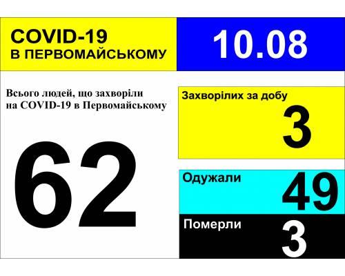 Оперативна інформація про роботу міської лікарні станом на 09.00 год. 10 серпня 2020 року