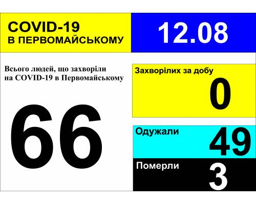 Оперативна інформація про роботу міської лікарні станом на 10.00 год. 12 серпня 2020 року