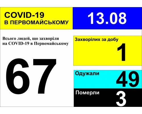 Оперативна інформація про роботу міської лікарні станом на 10.00 год. 13 серпня 2020 року