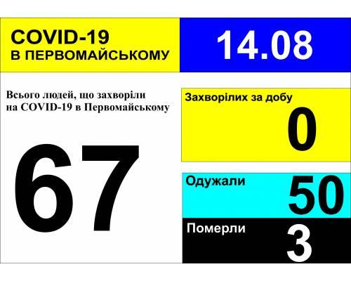 Оперативна інформація про роботу міської лікарні станом на 09.00 год. 14 серпня 2020 року
