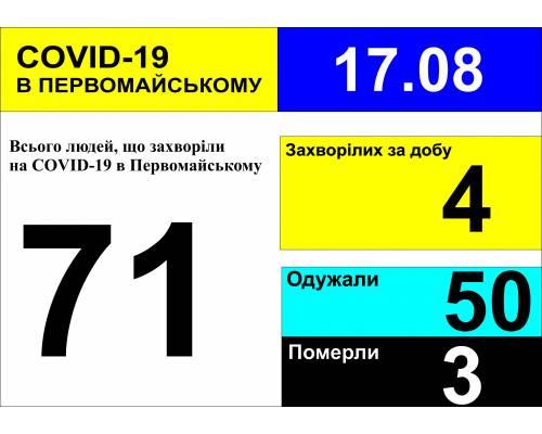 Оперативна інформація про роботу міської лікарні станом на 09.00 год. 17 серпня 2020 року
