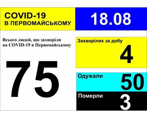Оперативна інформація про роботу міської лікарні станом на 09.00 год. 18 серпня 2020 року