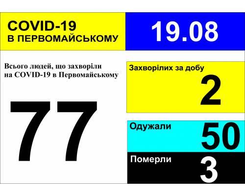 Оперативна інформація про роботу міської лікарні станом на 09.00 год. 19 серпня 2020 року