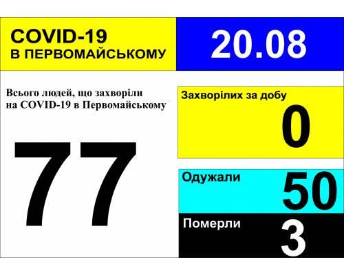 Оперативна інформація про роботу міської лікарні станом на 09.00 год. 20 серпня 2020 року