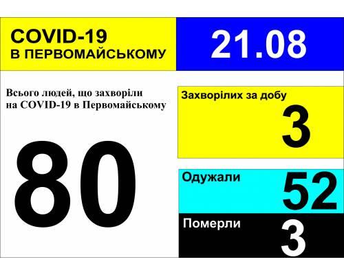 Оперативна інформація про роботу міської лікарні станом на 10.00 год. 21 серпня 2020 року