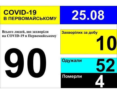 Оперативна інформація про роботу міської лікарні станом на 09.00 год. 25 серпня 2020 року