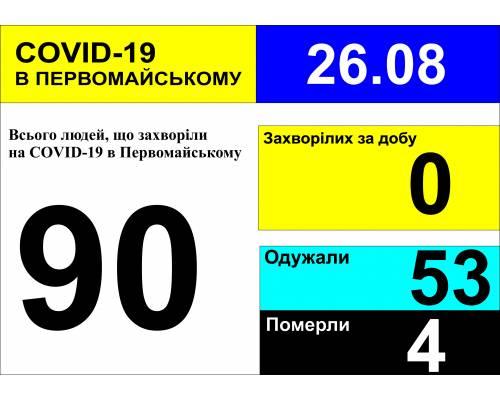 Оперативна інформація про роботу міської лікарні станом на 09.00 год. 26 серпня 2020 року
