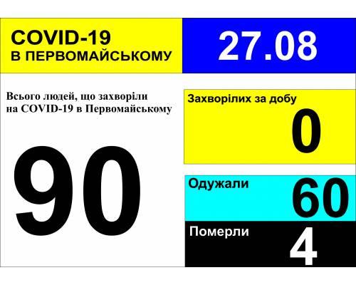 Оперативна інформація про роботу міської лікарні станом на 09.00 год. 27 серпня 2020 року