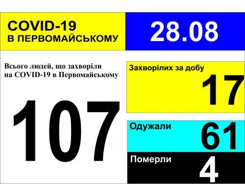 Оперативна інформація про роботу міської лікарні станом на 09.00 год. 28 серпня 2020 року