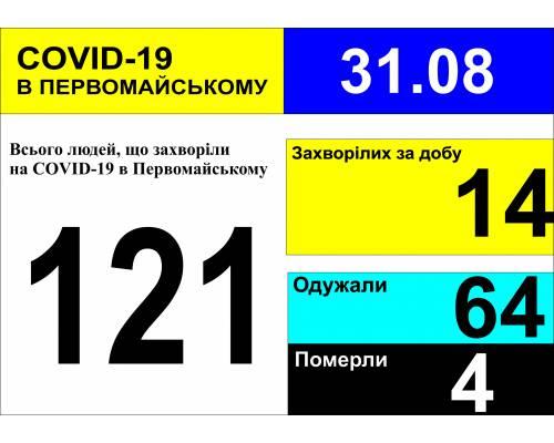 Оперативна інформація про роботу міської лікарні станом на 09.00 год. 31 серпня 2020 року