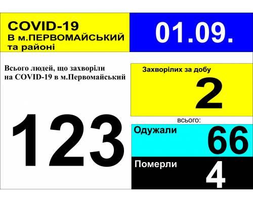 Оперативна інформація про роботу міської лікарні станом на 09.40 год. 1 вересня 2020 року