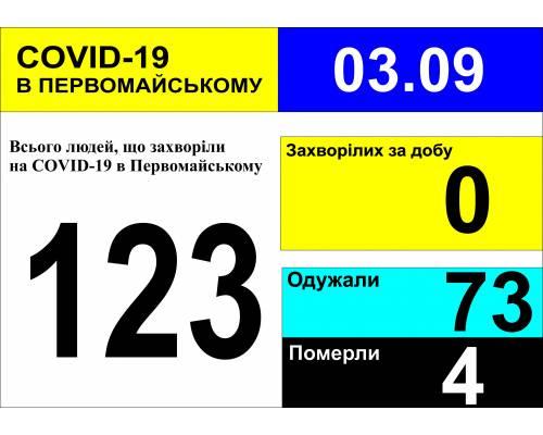 Оперативна інформація про роботу міської лікарні станом на 09.00 год. 03вересня 2020 року