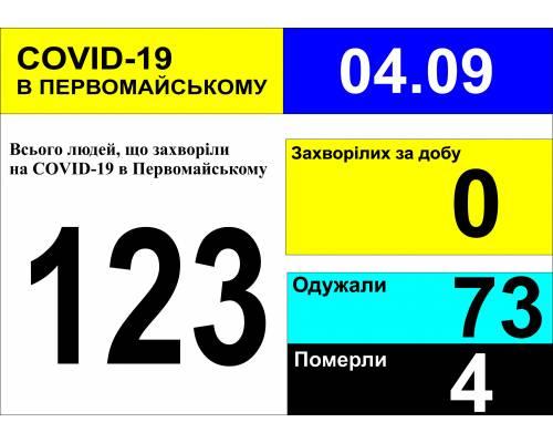 Оперативна інформація про роботу міської лікарні станом на 09.00 год. 04 вересня 2020 року