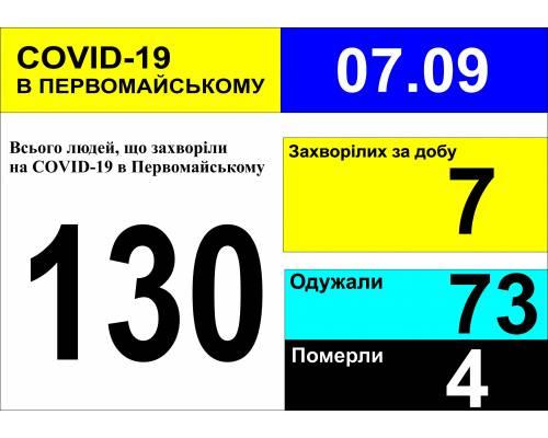 Оперативна інформація про роботу міської лікарні станом на 09.00 год. 07 вересня 2020 року