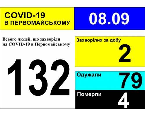 Оперативна інформація про роботу міської лікарні станом на 09.00 год. 08 вересня 2020 року