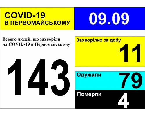 Оперативна інформація про роботу міської лікарні станом на 09.00 год. 09 вересня 2020 року