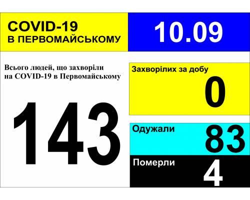 Оперативна інформація про роботу міської лікарні станом на 09.00 год. 10 вересня 2020 року